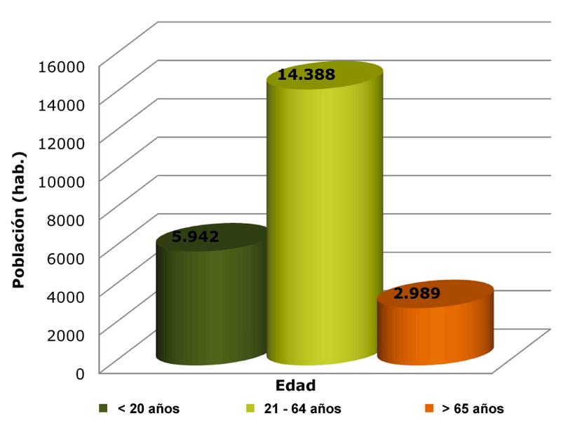 Gráfico de edad de la población de Alhaurín el Grande